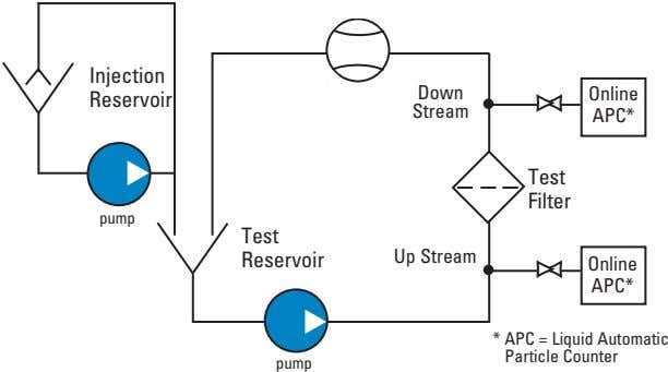 Injection Down Online Reservoir Stream APC* Test Filter pump Test Reservoir Up Stream Online APC*