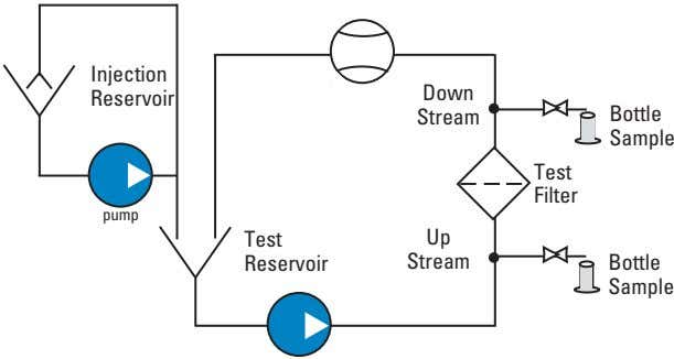 Injection Down Reservoir Stream Bottle Sample Test Filter pump Test Up Reservoir Stream Bottle Sample