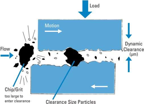 Load Motion Dynamic Flow Clearance (µm) Chip/Grit too large to enter clearance Clearance Size Particles