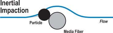 collides with the media fibers where it is trapped and held. The second way media can