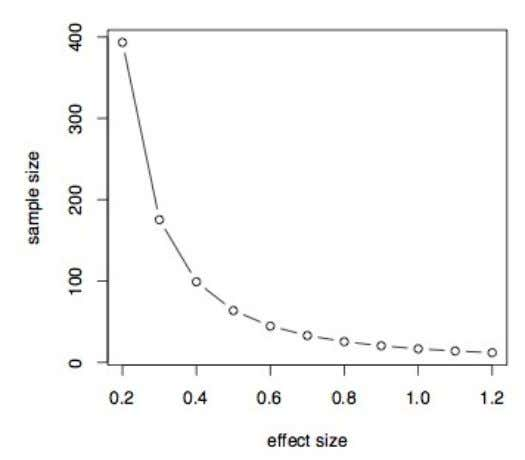 It shows that if the effect size is small, such .2 then we need a very