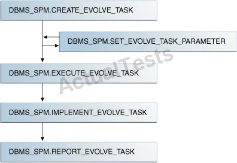 2, 4, 5 Answer: B Explanation: * Evolving SQL Plan Baselines * 2. Create the evolve