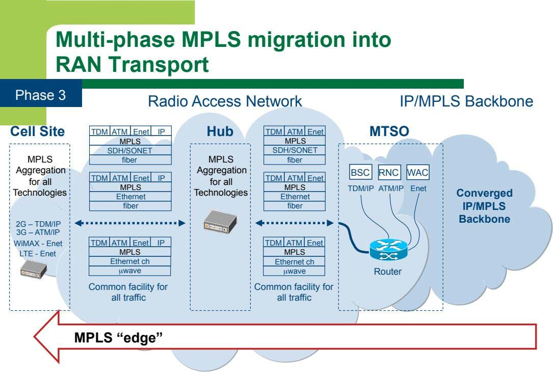Multi-phase MPLS migration into RAN Transport Phase 3 Radio Access Network IP/MPLS Backbone Cell Site