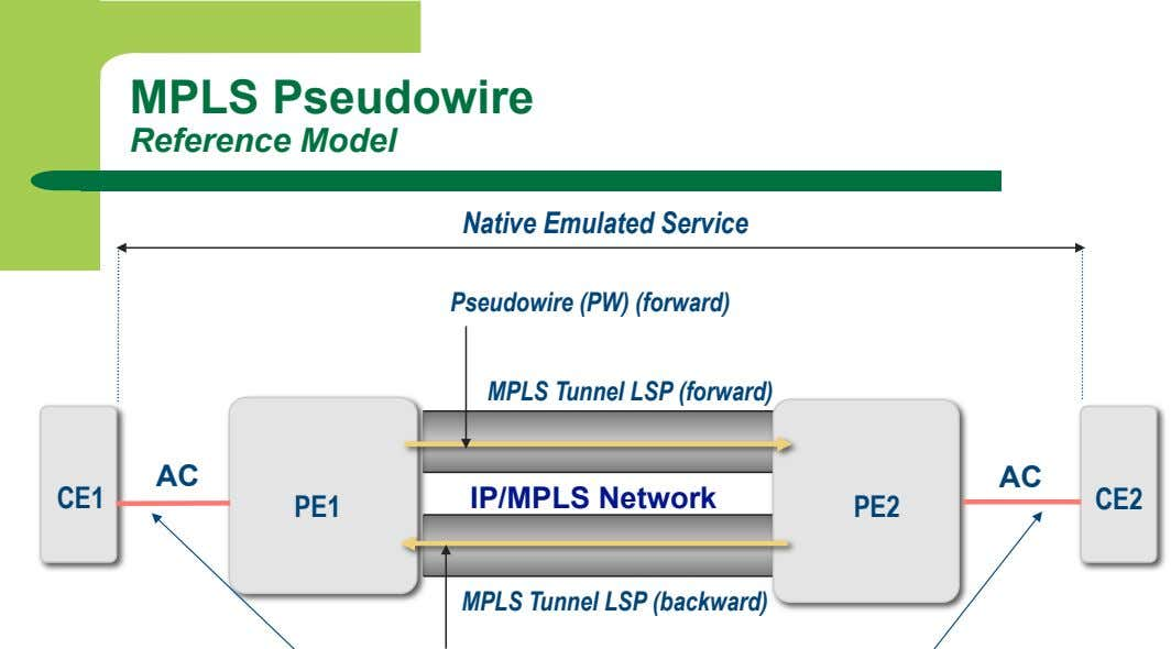 MPLS Pseudowire Reference Model Native Emulated Service Pseudowire (PW) (forward) MPLS Tunnel LSP (forward) AC