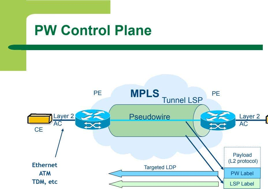 PW Control Plane PE MPLS PE Tunnel LSP Layer 2 Pseudowire Layer 2 AC AC