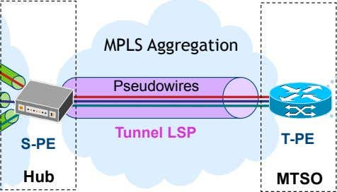 MPLS Aggregation Pseudowires Tunnel LSP T-PE S-PE Hub MTSO