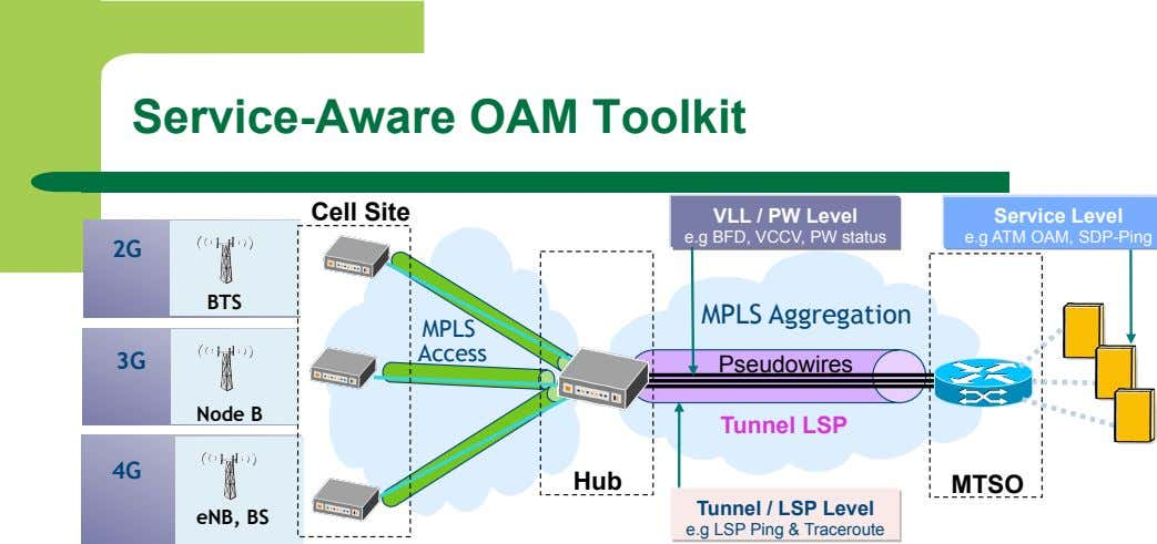 Service-Aware OAM Toolkit Cell Site VLL / PW Level Service Level e.g BFD, VCCV, PW