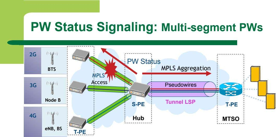 PW Status Signaling: Multi-segment PWs 2G PW Status MPLS Aggregation BTS MPLS Access 3G Pseudowires