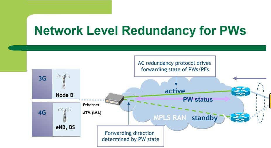 Network Level Redundancy for PWs AC redundancy protocol drives forwarding state of PWs/PEs 3G active