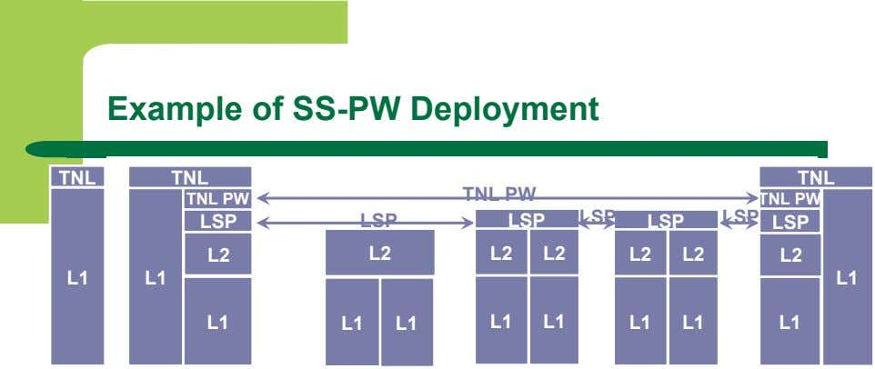 Example of SS-PW Deployment TNL TNL TNL TNL PW TNL PW TNL PW LSP LSP