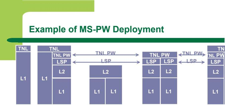Example of MS-PW Deployment TNL TNL TNL PW TNL PW TNL PW TNL PW TNL