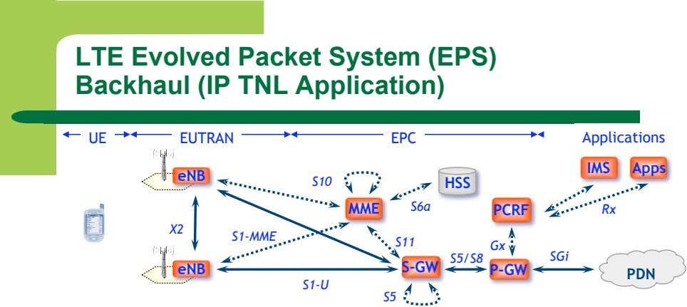 LTE Evolved Packet System (EPS) Backhaul (IP TNL Application) UE EUTRAN EPC Applications IMS Apps