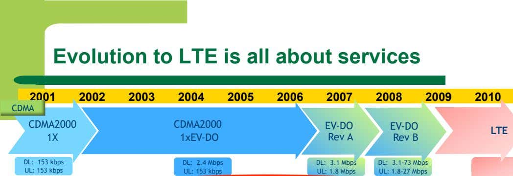 Evolution to LTE is all about services 2001 2002 2003 2004 2005 2006 2007 2008