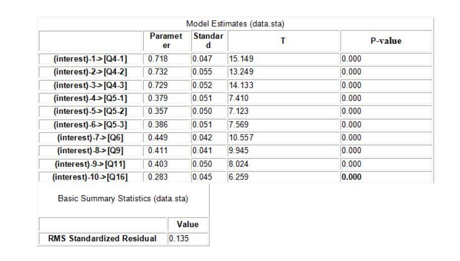 interest Table 5: Model data to Generate interest test Model parameters given above and as shown