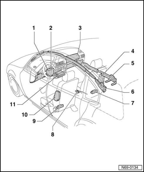 Airbag Component locations, overview 09.00 1 - Airbag unit driver's side Removing page 69-38 69-28