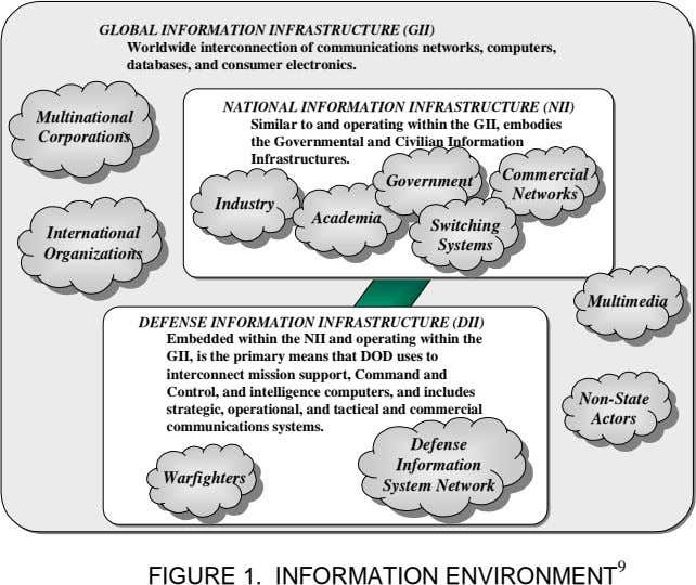 GLOBAL INFORMATION INFRASTRUCTURE (GII) Worldwide interconnection of communications networks, computers, databases, and