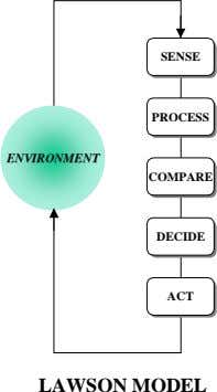 SENSE SENSE PROCESS PROCESS ENVIRONMENT COMPARE COMPARE DECIDE DECIDE ACT ACT LAWSON MODEL