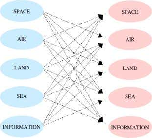 SPACE SPACE AIR AIR LAND LAND SEA SEA INFORMATION INFORMATION