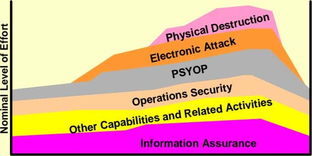 Physical Destruction Electronic Attack PSYOP Information Assurance Operations Security Other Capabilities and