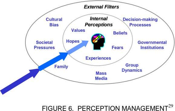 External Filters Cultural Internal Decision-making Bias Perceptions Processes Values Beliefs Societal