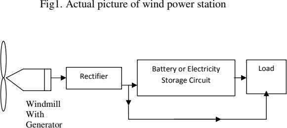 Fig1. Actual picture of wind power station Rectifier Battery or Electricity Storage Circuit Load Windmill With