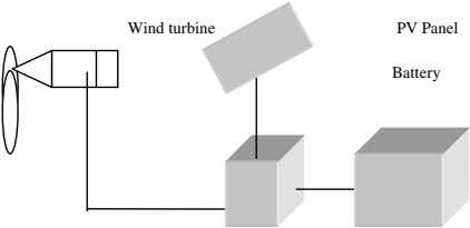 Wind turbine PV Panel Battery