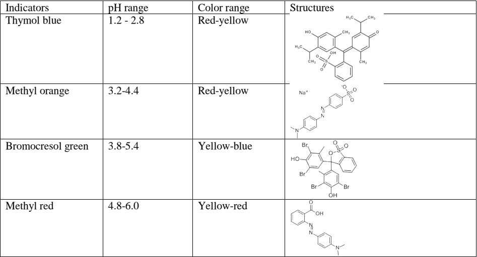 Indicators pH range 1.2 - 2.8 Color range Structures Thymol blue Red-yellow Methyl orange 3.2-4.4 Red-yellow