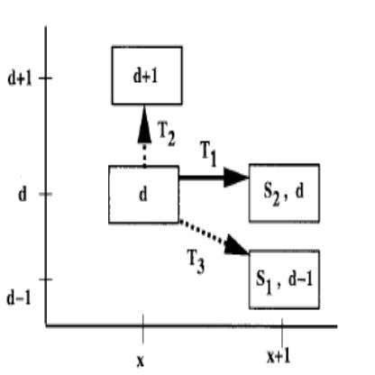 International Journal of Peer to Peer Networks (IJP2P) Vol.2, No.2, April 2011 Figure 2. Results of