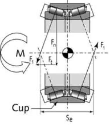 2.10 Broken main bearing of the MRTA tunnelling machine Figure 2.11 Schematic view of the main