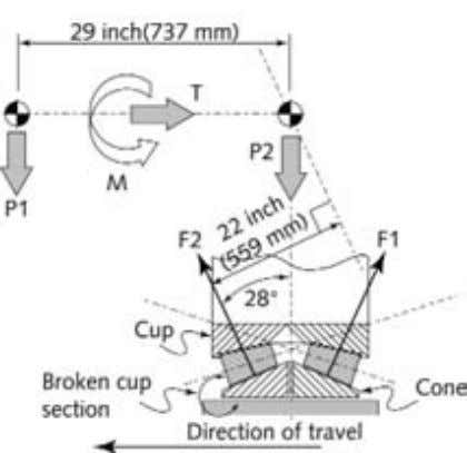 46 The Winning Line: A Forensic Engineer's Casebook Figure 2.14 Detailed load model of TBM bearing