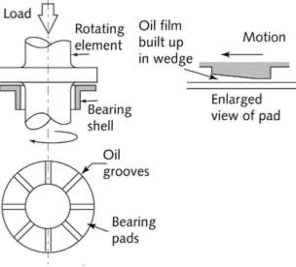 2. Cases of Machinery Failure 79 Figure 2.55 Angled pad thrust bearing geometry (schematic only) 2.21