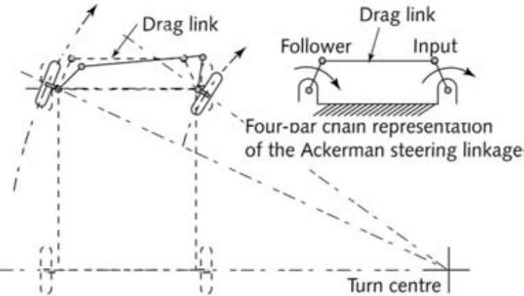 2. Cases of Machinery Failure 87 Figure 2.70 Schematic sketch of the Ackerman steering linkage heavy
