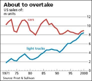 Toyota Paper ONE: State of the Global Auto Industry In 2001, there are four major trends