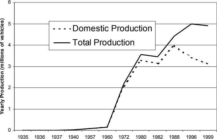 1960 1935 1940 1972 1982 1980 1996 1957 1988 1936 1937 Total Production 1999 Yearly Production