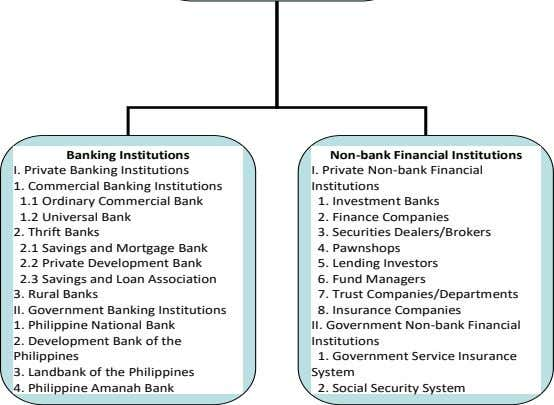 Banking Institutions Non - bank Financial Institutions I. Private Banking Institutions I. Private Non -bank