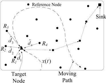 UWB-BASED LOCALIZATION IN WIRELESS SENSOR NETWORKS 409 Figure 1. Wireless sensor ne twork localization using UWB.