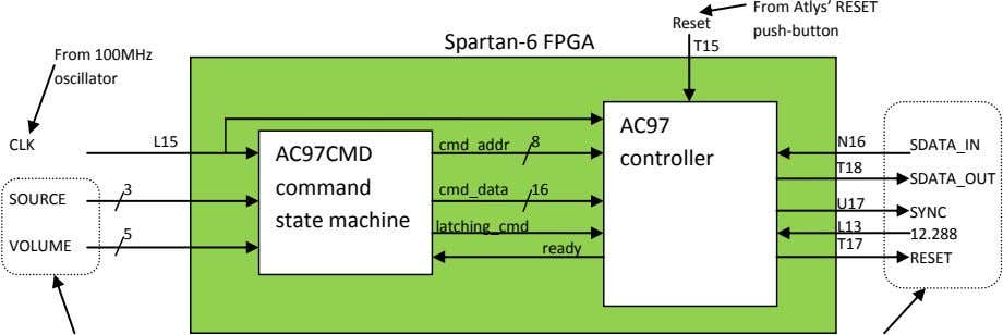 Reset From Atlys' RESET push-button Spartan-6 FPGA T15 From 100MHz oscillator AC97 CLK L15 cmd_addr
