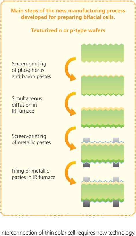 Main steps of the new manufacturing process developed for preparing bifacial cells. Texturized n or