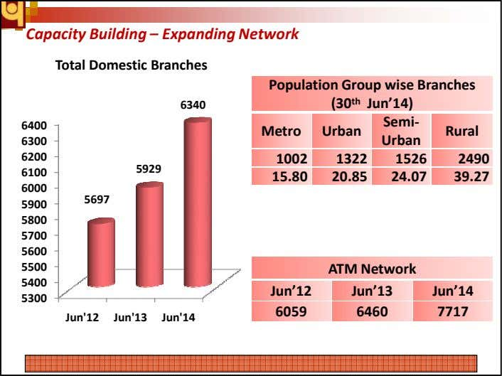 Capacity Building – Expanding Network Total Domestic Branches Population Group wise Branches 6340 (30 th