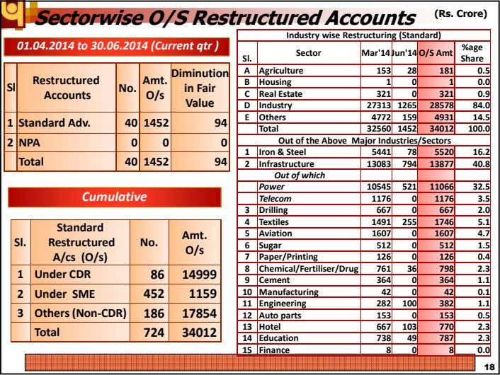 Sectorwise O/S Restructured Accounts (Rs. Crore) Industry wise Restructuring (Standard) 01.04.2014 to 30.06.2014