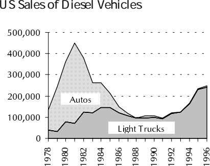 US Sales of Diesel Vehicles