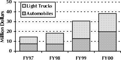 US Department of Energy Budget for Diesel Passenger Vehicle Research Source: FY2000 DOE Budget request (February