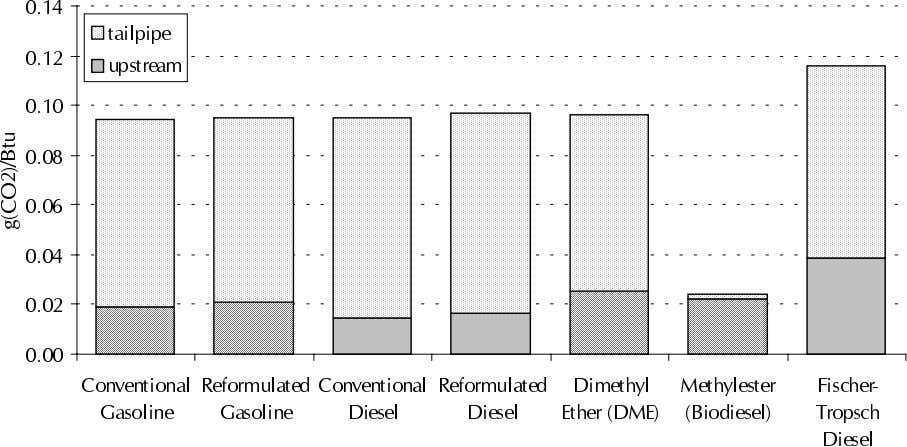 and End Use of Fuels (grams of CO 2 per Btu consumed) Notes: 1. Source: based