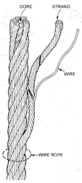 Wire rope tutorial • Usually a wire rope consists of a core member, around which a