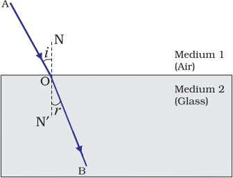 in medium 2 Speed of light in medium 1 = v v 2 1 (10.6) Figure
