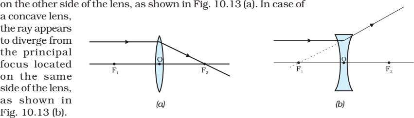 on the other side of the lens, as shown in Fig. 10.13 (a). In case