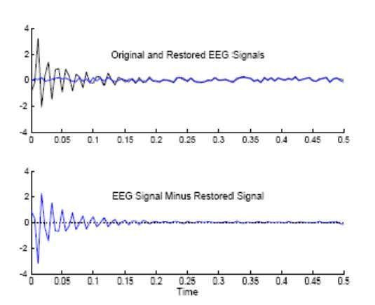 1430/10/28 nnd10eeg Note that error does not go to zero, because the LMS algorithm is approximate