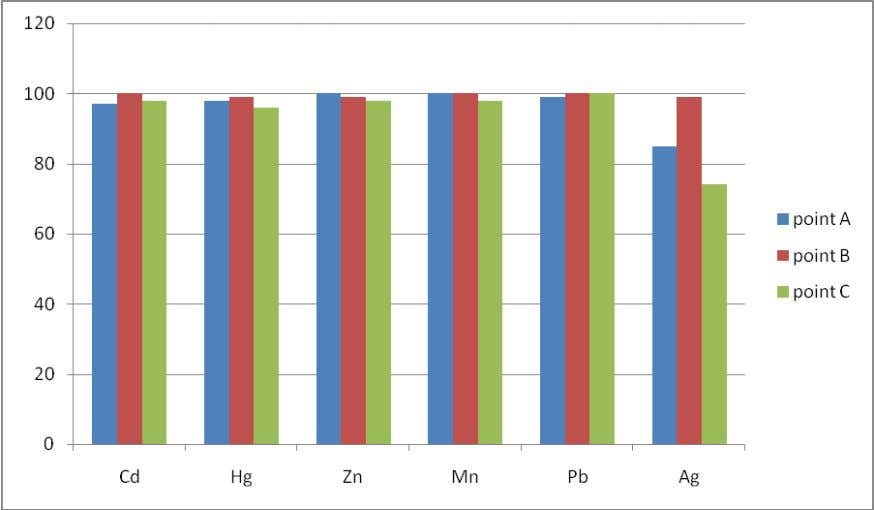 Parameters by Ecchornia crassipes (100% waste water) Figure 3: % Reduction of Heavy Metals by Ecchornia