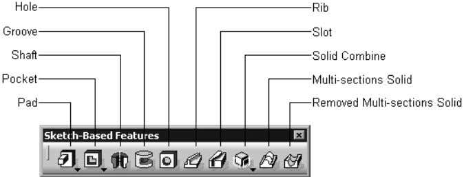 shows the buttons in the Sketch-Based Features toolbar. Figure 1-21 The Sketch-Based Features toolbar Dress-Up