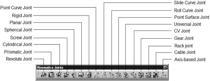 mechanism. Figure 1-42 shows the Kinematic Joints toolbar. Figure 1-42 The Kinematics Joints toolbar HOT KEYS